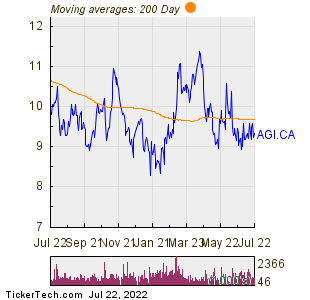 Alamos Gold Inc  200 Day Moving Average Chart