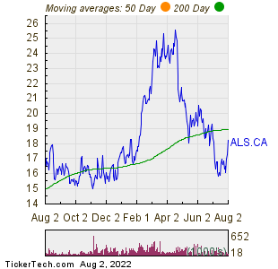 Altius Minerals Corp Moving Averages Chart
