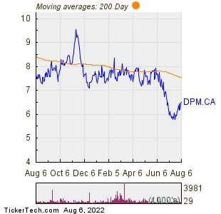 Dundee Precious Metals Inc 200 Day Moving Average Chart