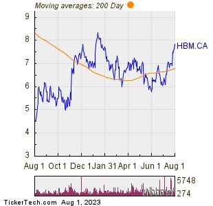 Hudbay Minerals Inc 200 Day Moving Average Chart
