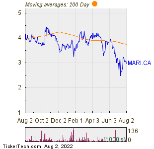Marimaca Copper Corp 200 Day Moving Average Chart