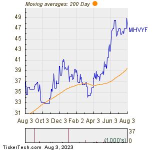 Mitsubishi Heavy Inds Ltd 200 Day Moving Average Chart