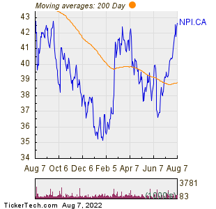 Northland Power Inc 200 Day Moving Average Chart