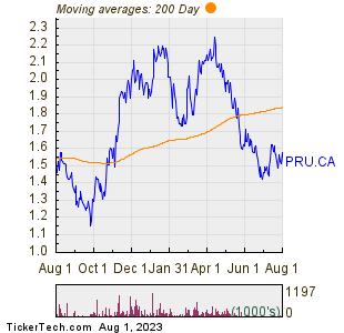 Perseus Mining Ltd 200 Day Moving Average Chart