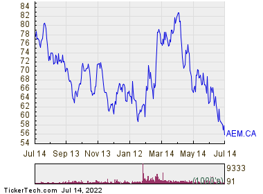 Agnico Eagle Mines Ltd 1 Year Performance Chart