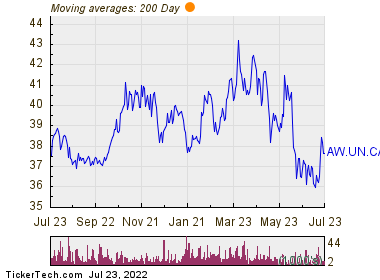 A&W Revenue Royalties Income Fund 200 Day Moving Average Chart