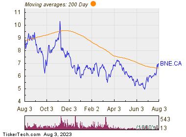 Bonterra Energy Corp 200 Day Moving Average Chart