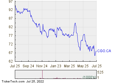 Cogeco Inc 1 Year Performance Chart