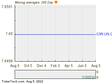 Copernican Financial Trust UN 200 Day Moving Average Chart