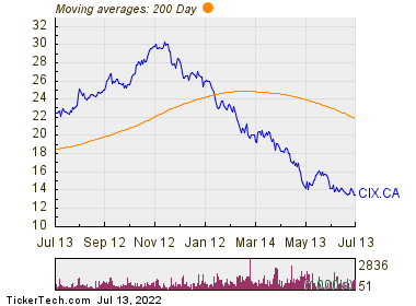 CI Financial Corp 200 Day Moving Average Chart