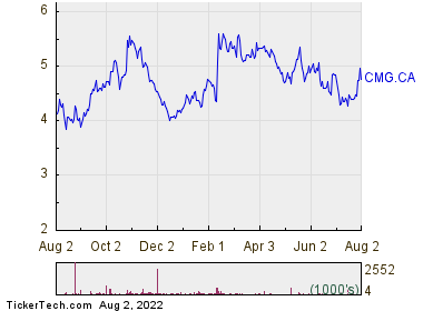Computer Modelling Group Ltd 1 Year Performance Chart