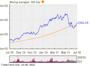 Canadian Natural Resources Ltd 200 Day Moving Average Chart