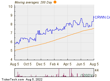 Crown Capital Partners Inc 200 Day Moving Average Chart