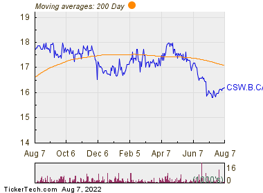 Corby Spirit and Wine Ltd Clas 200 Day Moving Average Chart