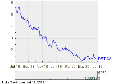 DIRTT Environmental Solutions Ltd. 1 Year Performance Chart
