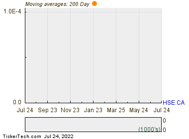 Husky Energy Inc 200 Day Moving Average Chart