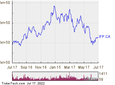Interfor Corp 1 Year Performance Chart