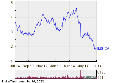 Iamgold Corporation 1 Year Performance Chart
