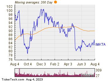 Ingles Markets Inc 200 Day Moving Average Chart
