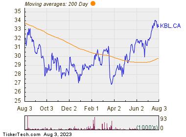 K-Bro Linen, Inc. 200 Day Moving Average Chart