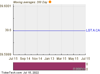 Logistec Corporation 200 Day Moving Average Chart