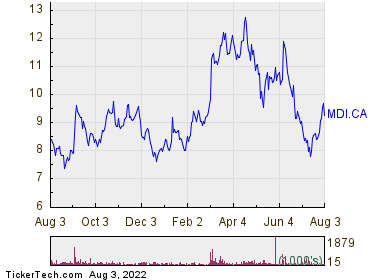 Major Drilling Group International Inc. 1 Year Performance Chart