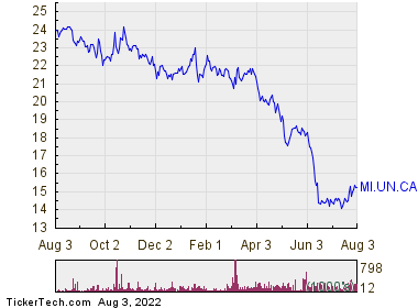 Minto Apartment Real Estate Investment Trust 1 Year Performance Chart