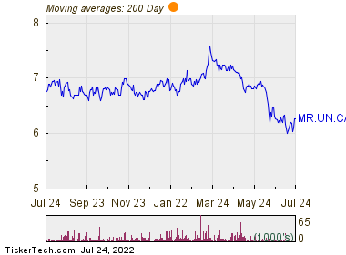 Melcor Real Estate Investment Trust 200 Day Moving Average Chart