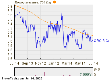 Orca Exploration Group Inc 200 Day Moving Average Chart