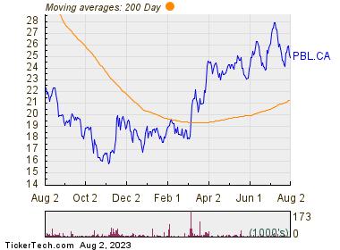 Pollard Banknote Ltd 200 Day Moving Average Chart