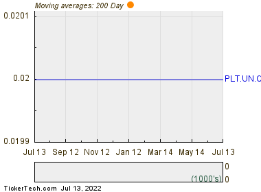 Parallel Energy Trust 200 Day Moving Average Chart