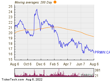 Primo Water Corp  200 Day Moving Average Chart