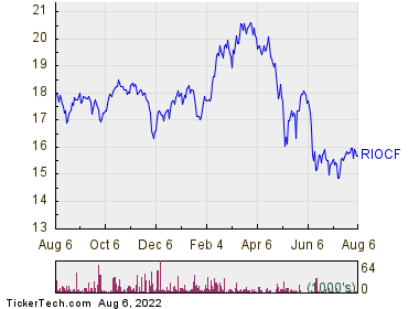 RioCan Real Estate Investment Trust 1 Year Performance Chart