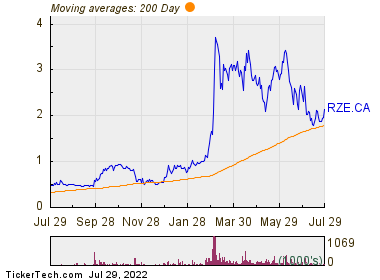 Razor Energy Corp 200 Day Moving Average Chart