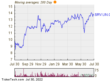 SIR Royalty Income Fund 200 Day Moving Average Chart