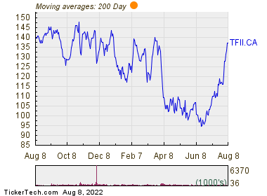 TFI International Inc 200 Day Moving Average Chart