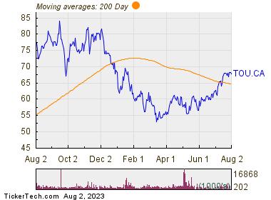 Tourmaline Oil Corp 200 Day Moving Average Chart