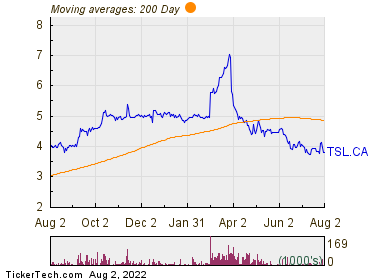 Tree Island Steel Ltd 200 Day Moving Average Chart