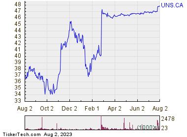 Uni-Select Inc 1 Year Performance Chart