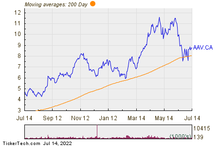 Advantage Oil & Gas Ltd 200 Day Moving Average Chart