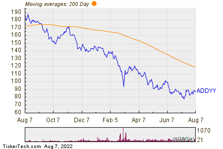 Adidas Salomon AG 200 Day Moving Average Chart