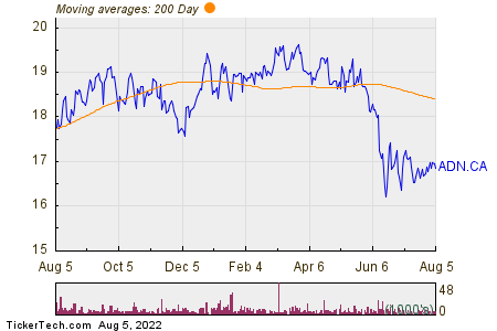 Acadian Timber Corp 200 Day Moving Average Chart