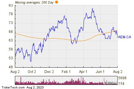 Agnico Eagle Mines Ltd 200 Day Moving Average Chart
