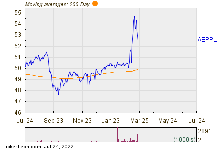 American Electric Power Company Inc - Corporate 200 Day Moving Average Chart