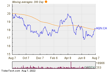 Algonquin Power & Utilities Corp 200 Day Moving Average Chart