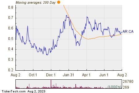 Argonaut Gold Inc 200 Day Moving Average Chart