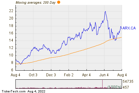 ARC Resources Ltd 200 Day Moving Average Chart