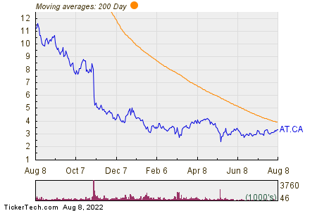 AcuityAds Holdings Inc 200 Day Moving Average Chart
