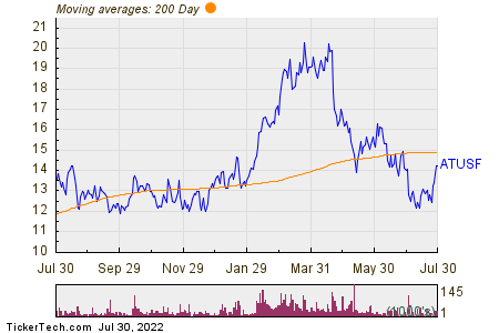 Altius Minerals Corp 200 Day Moving Average Chart