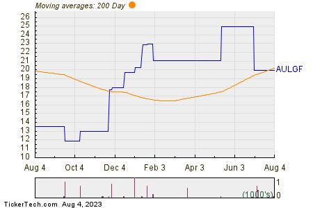 Anglogold Ashanti Ltd 200 Day Moving Average Chart